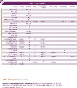 tabla alergenos sin gluten de Proceli