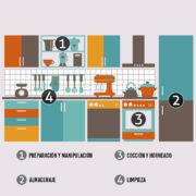 Cómo organizar la cocina sin rastro de gluten con Proceli